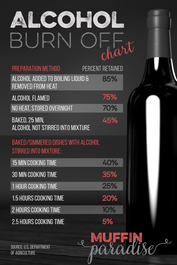 Alcohol Burn Off Chart