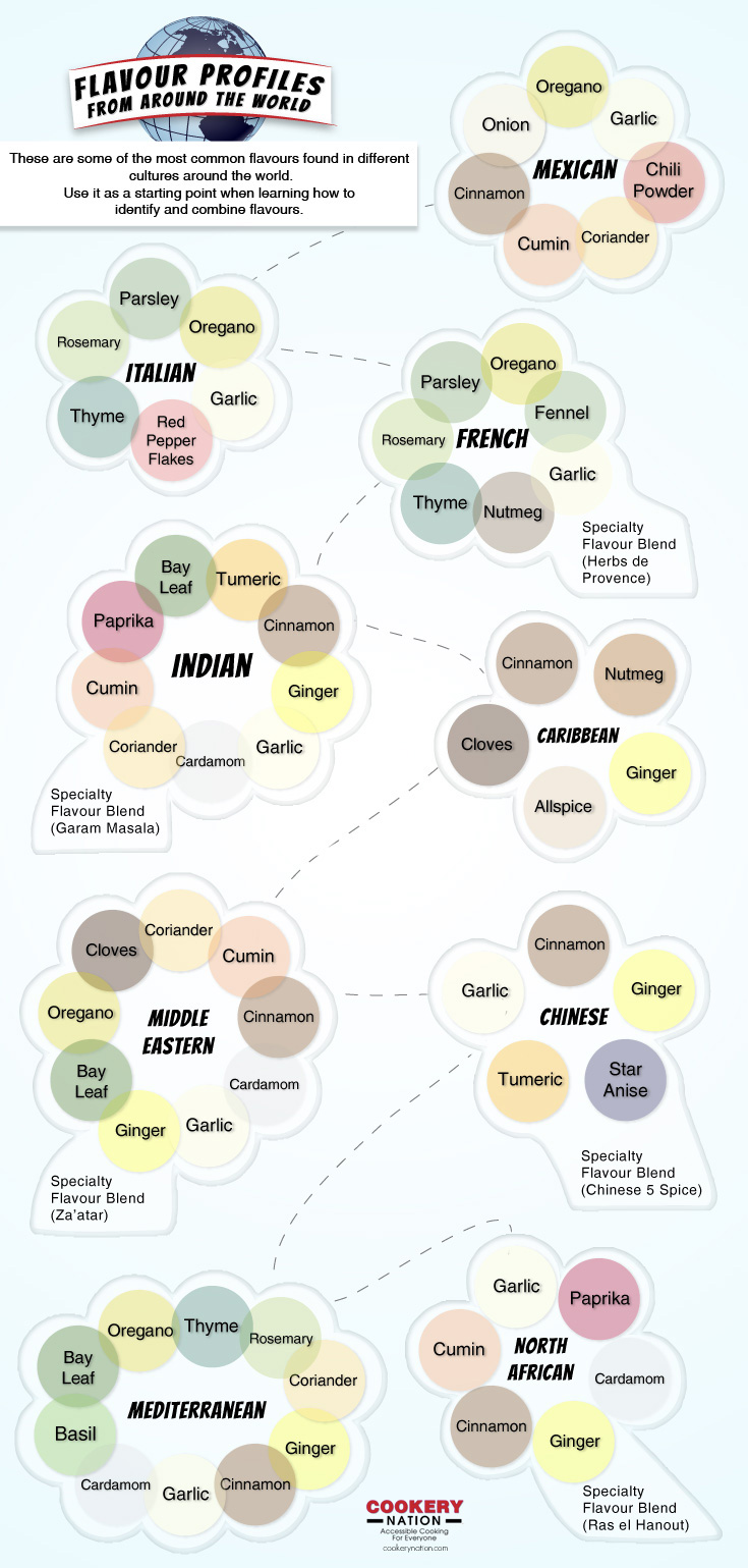 Flavour Profiles from Around the World